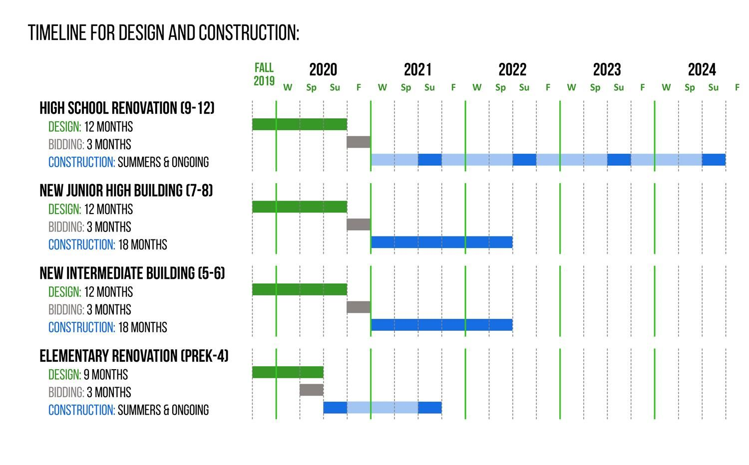 Timeline for Construction and Design