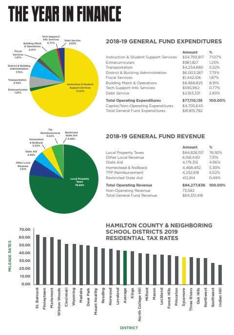 The Year in Finance Revenue and Expenditure charts